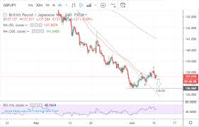 Yen Pound Exchange Rate Chart Pound Yen Rate Set To Extend Broader Downtrend Suggest