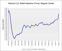 Gas Price Fluctuation Chart Reading Twitter Users Sentiments On Gas Prices Dialogue Earth