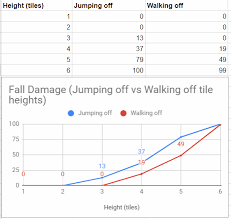 Guide Fall Damage From Different Tile Heights Table With