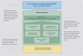 Basel Committee Organisation And Governance