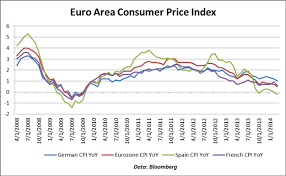 Euro To Dollar 2013 Chart Euro Reaches 1 3900 German Cpi Data Prints In Line Euro