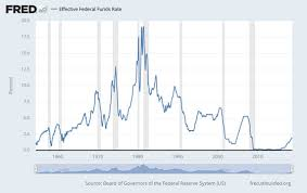 Us Federal Funds Rate Chart Rising Interest Rates A Ticking Time Bomb For U S Economy