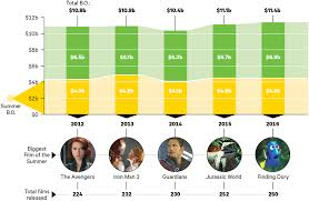 Movie Box Office Charts Hollywood Banks On Aging Franchises To Break Records Variety