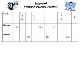 Fraction To Percentage Chart Benchmark Fractions Decimals Percent Chart