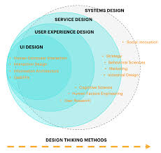 Cx Design So What Is It With Ux Cx Ex And Service Design The