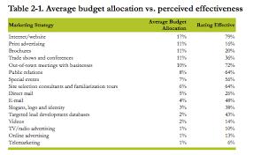 Online Budgeting Economic Development Budgeting