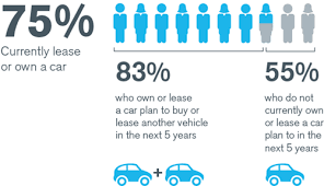 Millennials Value Car Ownership Will The Trend Continue