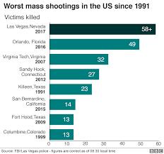 Las Vegas Shooting At Least 59 Dead At Mandalay Bay Hotel