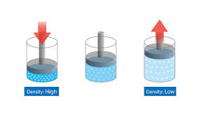 compressibility of gases. figure 3.10: compressible fluid compressibility of gases