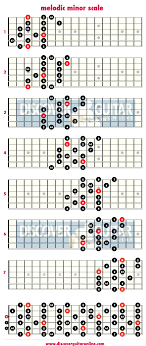 Minor Scale Pattern Mesmerizing Melodic Minor Scale 48 Note Per String Patterns Discover Guitar