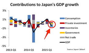 Whats Happening To Japans Economy World Economic Forum