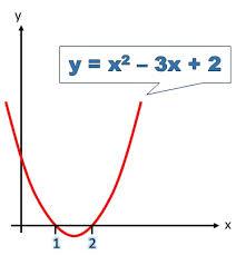 quadratic equation using a graph