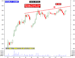 Tata Steel Share Market Tips And Stock Tips Updated For 17th