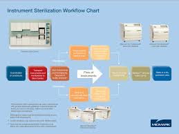Dental Sterlization Everything You Need To Know About The New Ontario Dental