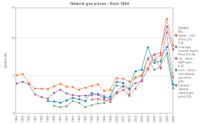 Uk Natural Gas Prices Chart Bp Statistical Review Data