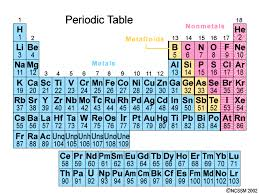 The Periodic Table Chemistry Socratic