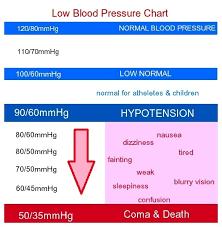 Blood Pressure Chart Low 17 Healthiack