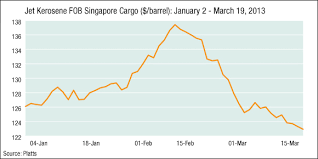 Kerosene Price Chart Jet Kerosene Fob Singapore Cargo Oil Platts