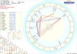 Aries Birth Chart Nct Natal Chart Tumblr