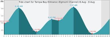 Tampa Bay Entrance Egmont Channel Tide Times Tides