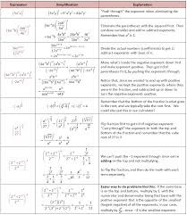 Exponent Rules Radical Rules Rationalizing Fractions Denominators ...