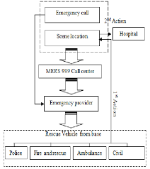 Flowchart Of Handling A Road Accident Emergency Download