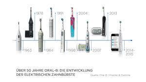 Oral b sparwoche