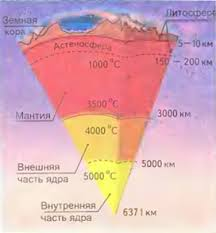 Как устроена Земля ядро мантия земная кора География  Как устроена Земля ядро мантия земная кора