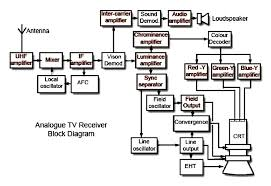 digital tv wiring diagram digital tv block diagram the wiring diagram digital tv tuner schematic get image about wiring diagram