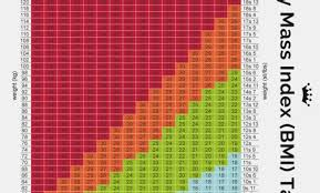 Man Weight Chart Mens Height And Weight Chart Ctcomputers Us
