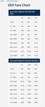 Zed Fare Chart 2017 Retiree Association Of Flight Attendants Cwa