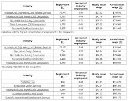 architectural engineering salary range. Architects Salary For 2010 Architectural Engineering Salary Range
