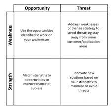 Swot Matrix Examples Swot Analysis Innovation Canvas