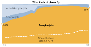Why The 737 That Crashed Is Boeings Best Selling Plane Ever