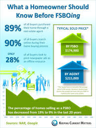 For Sale Or For Sell For Sale By Owner Vs Realtor Statistics