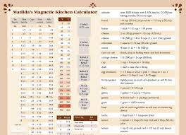 The Ultimate Kitchen Conversion Chart Cooking Tips