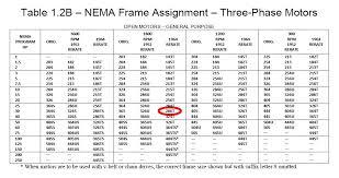Motor Frame Size Chart Nema Electric Motor Shaft Size Chart Bedowntowndaytona Com