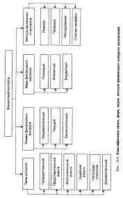 Финансовый анализ и контроль на предприятии 4 представлены типы формы виды и методы финансового контроля