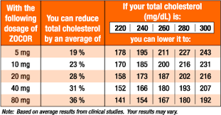Cholesterol Chart For Males Cholesterol