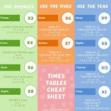30 best Times tables images on Pinterest | Learning ...
