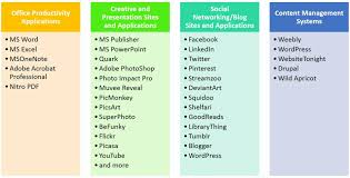 Skills To List On Application