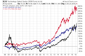 Spdr Performance Chart Mixed Risk About Bond Etfs Etf Com