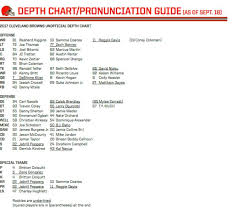 Cleveland Browns Rb Depth Chart