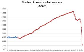 Nuke Chart Heres How A Graphic Chart Looks Like After Konami Decide To