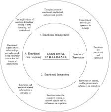 a review of the emotional intelligence literature and implications  figure 1 er and salovey s 1997 four branch model of emotional intelligence
