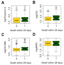 Cardiac Troponin Is A Predictor Of Septic Shock Mortality In