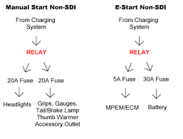 mythbusters rev relays rev chassis performance and trail the sdi is more complex and a lot harder to break down into a simple flow chart type diagram but