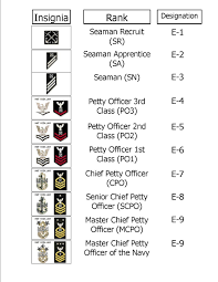 Indian Army Rank Structure Chart Interpretive Us Navy Rank Chart Indian Army Ranks Chart Usn
