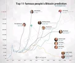 Top 11 Famous Peoples Bitcoin Prediction Chart Bitcoin