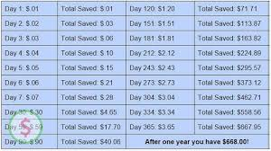 Penny Money Challenge Chart 365 Day Penny Saving Challenge 668 After One Year